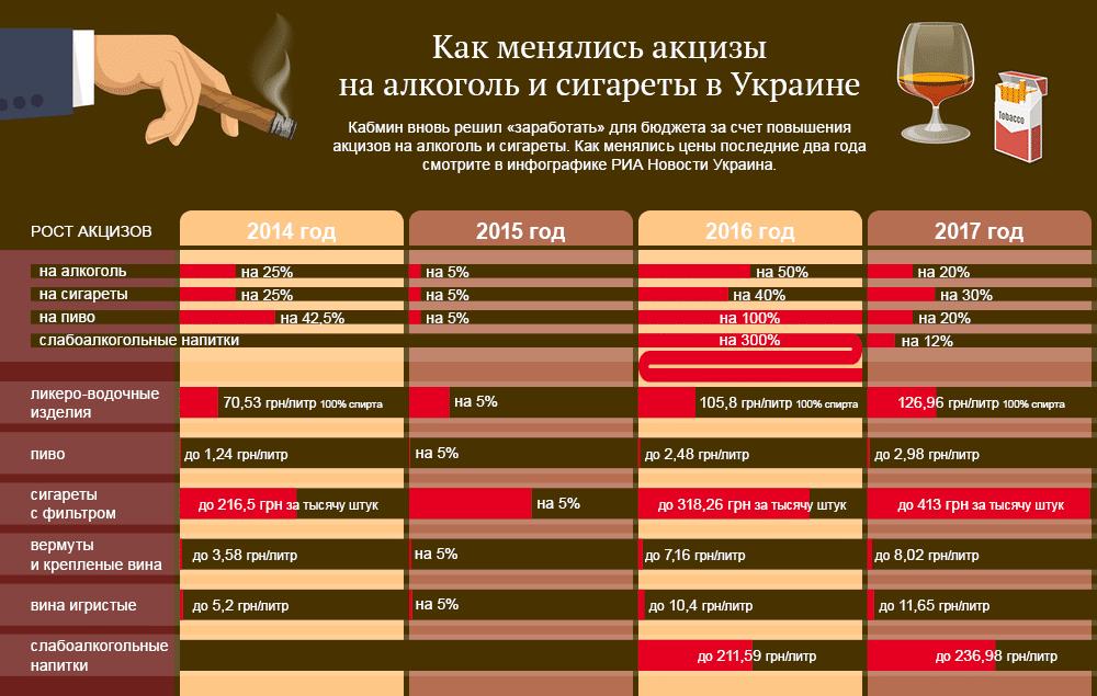 Как менялись акцизы на алкоголь и табак в Украине