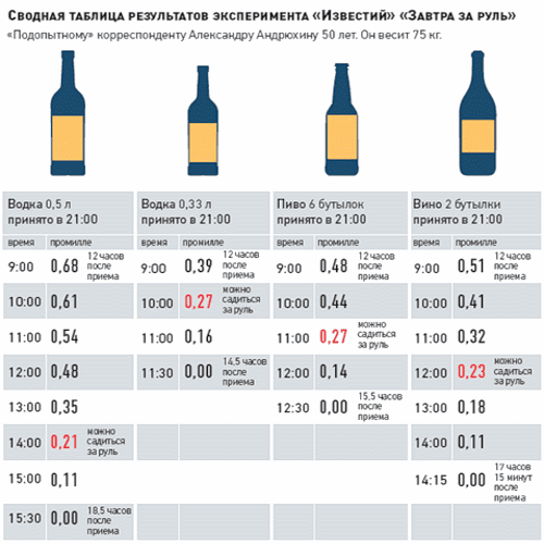 Как уменьшается алкогольное промилле по времени